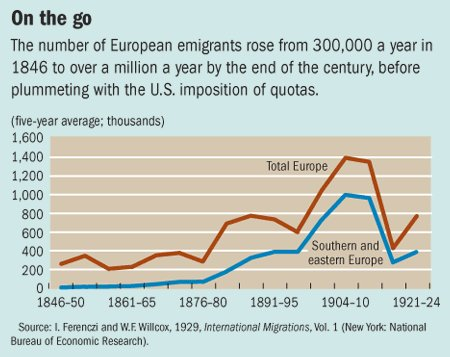 the immigration in the early 20th century in the united states