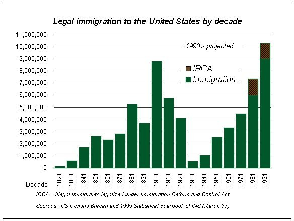 a history of immigration and immigrant discrimination in the united states Throughout the history of the united states germans became the largest immigrant group to the united states 9 ^9 9 start irish and german immigration.