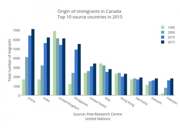 a survey of immigration in canada in 1852 1990